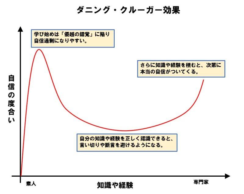 ダニング=クルーガー効果のグラフ